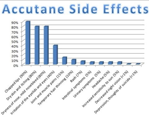 accutane-side-effect
