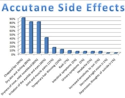 accutane-side-effect